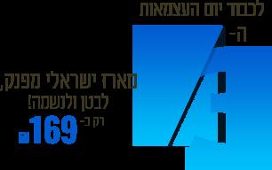 לכבוד יום העצמאות ה-73 - מארז ישראלי מפנק לבטן ולנשמה רק ב-169 שח